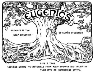 Logo of the Second International Congress of Eugenics, 1921.
